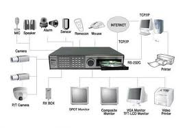 Rps CCTV AND INTRUSION System
